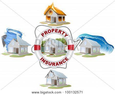 Home insurance. Property insurance. Lifebuoy, fire, flood, tornado.