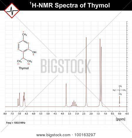 NMR Spectrum Example