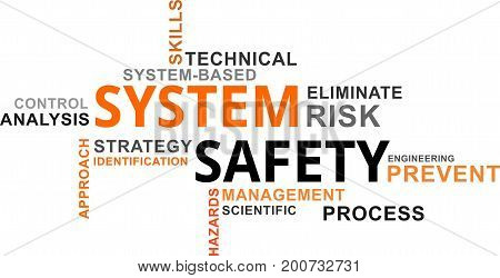A word cloud of system safety related items