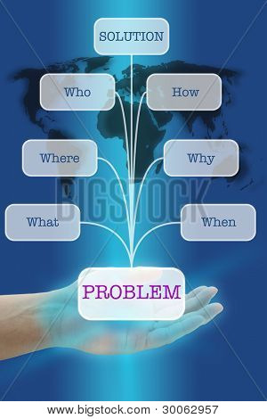 Solution from Problem Analysis for Business Solving