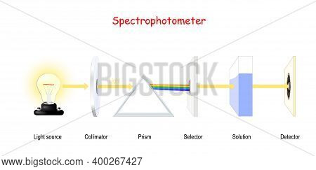 Visible Spectroscopy. Spectrophotometry. Molecular Analysis Using Uv. Quantitative Measurement Of Th