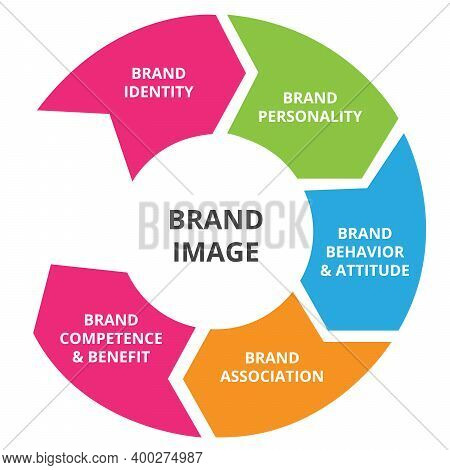 Brand Image Element Identity Personality Behavior Attitude Association Competence Benefit In Diagram
