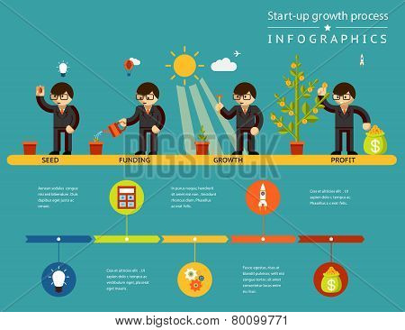Business start-up growth process infographics