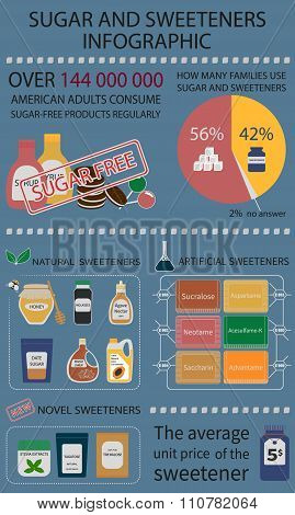 Infographics on the topic of sugar and its substitutes