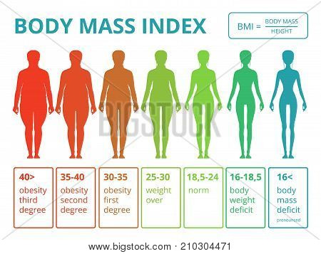 Medical infographics with illustrations of female body mass index. Scales from fat to fitness woman. Index mass degree woman vector