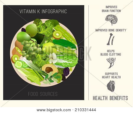 Vitamin K vector illustration. Foods containing vitamin K with useful infographic. Source of vitamin K - greens, fruits, vegetables, salads on a round plate. Medical, healthcare and dietary concept.