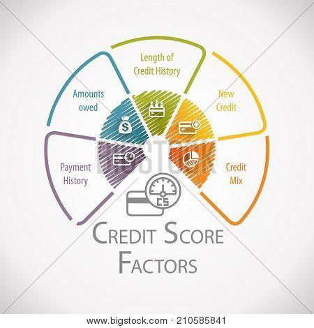 Credit Score Factors Financial Measurement Wheel Infographic