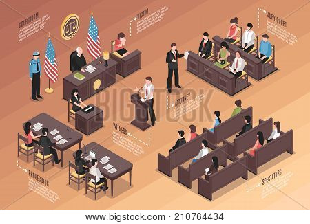 Judiciary isometric Infographics layout with policeman jury court victim attorney witness  prosecutor spectators characters in courtroom interior vector illustration