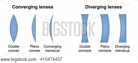 Diverging And Converging Lenses. Type Of Eye Lens. Convex And Concave Lenses Of Eyeglasses. Vector I