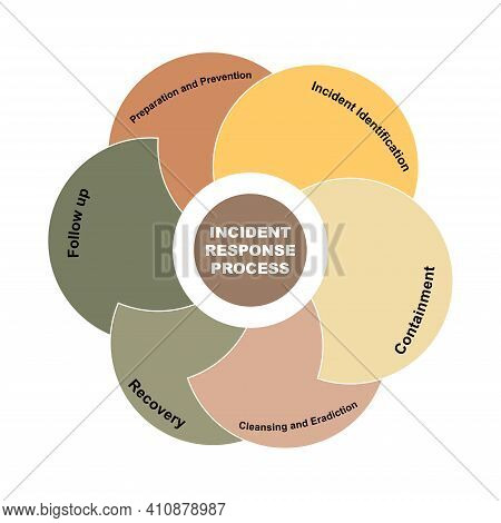 Diagram Concept With Incident Response Process Text And Keywords. Eps 10 Isolated On White Backgroun