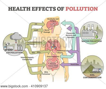 Health Effects Of Pollution As Body Hazard From Urban Danger Outline Diagram