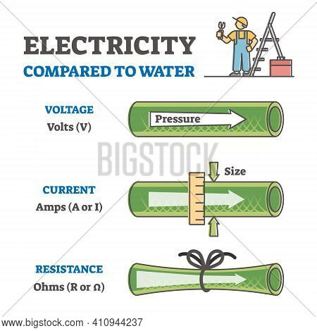 Electricity Compared To Water In Labeled Educational Physics Outline Diagram