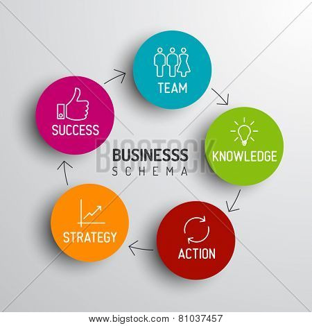 Vector minimalistic business schema diagram - team, knowledge, action, strategy, success