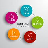 Vector minimalistic business schema diagram - team, knowledge, action, strategy, success poster