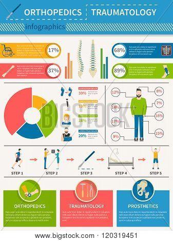 Traumatology Orthopedics Infographics Poster