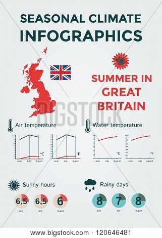 Seasonal Climate Infographics. Weather, Air and Water Temperature, Sunny Hours and Rainy Days. Summe