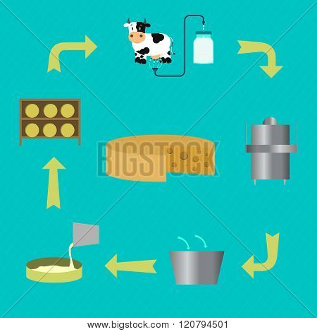 Process For Manufacturing Cheese