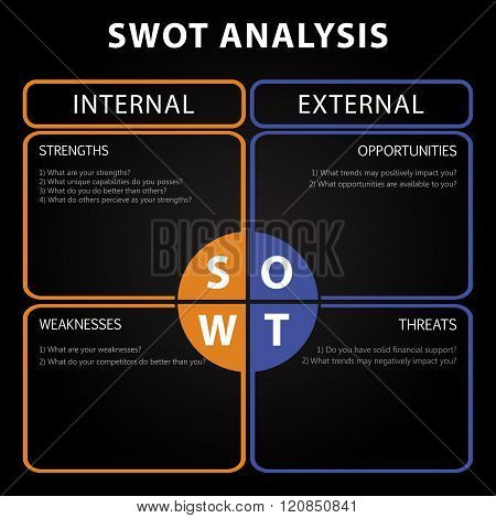 SWOT Analysis table with main objectives