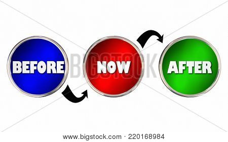 Before Now After Circles Arrows Past Future 3d Illustration