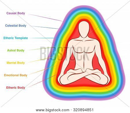 Aura Bodies. Rainbow Colored Labeled Layers Of A Male Body. Etheric, Emotional, Mental, Astral, Cele