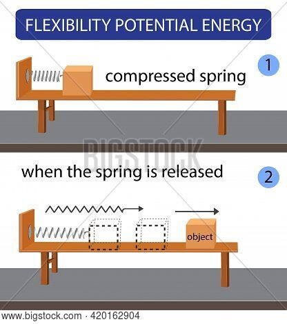 Physics- Kinetic Energy. Energy Conversion. Potential And Kinetic Energy. Science