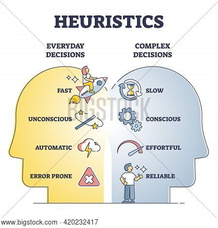 Heuristics Decisions And Mental Thinking Shortcut Approach Outline Diagram. Everyday Vs Complex Tech