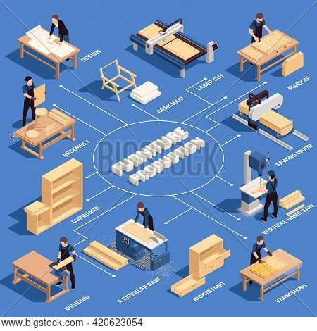 Furniture Production Isometric Colored Flowchart With Design Assembly Cupboard Armchair Laser Cut Sa