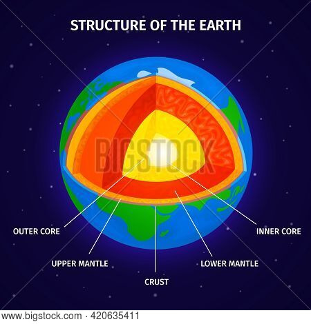 Cross Section Of Earth From Core To Mantle And Crust Isometric Infographics Background Vector Illust
