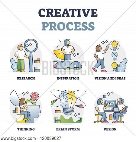 Creative Process And Innovative Thinking Work Steps Outline Collection Set. Mini Scenes With Vision