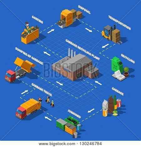 Garbage collection transportation sorting and recycling process isometric flowchart design poster with blue background abstract vector illustration
