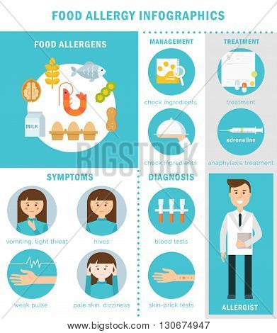 Food Allergy, Treatment, Symptoms and Prevention. Vector Infographics Set