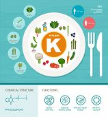Vitamin K nutrition infographic with medical and food icons: diet healthy food and wellbeing concept poster