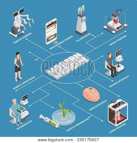 Future Medical Technologies Isometric Flowchart With Brain Neuron Interface Robotic Surgeon Genetic