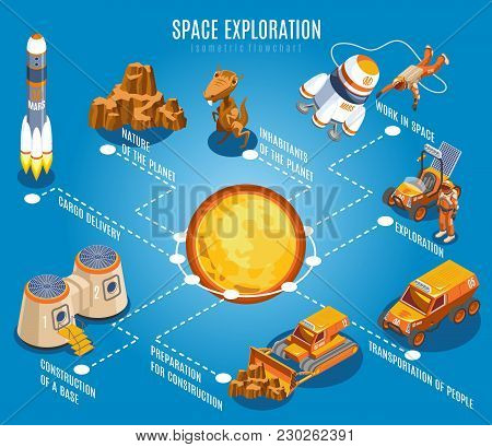 Space Exploration Isometric Flowchart  With Solar System, Rocket, Alien Creature, Nature Of Planet,