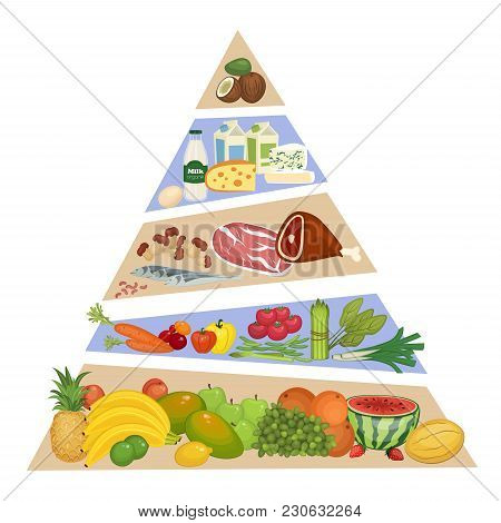 Food Pyramid. Fruits, Vegetables, Meat And Fish, Dairy Products  Illustrations In Order Of Importanc