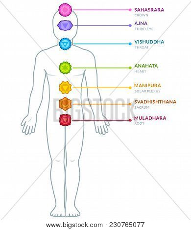 Full Body Male Figure With Chakras Infographics. Chakra Symbols And Captions On Separate Layers. Iso