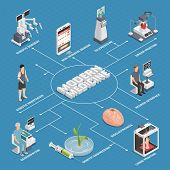 Future medical technologies isometric flowchart with brain neuron interface robotic surgeon genetic engineering telemedicine regeneration vector illustration poster