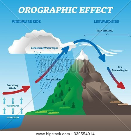 Orographic Effect Vector Illustration. Labeled Weather System Movement Scheme. Educational Diagram W