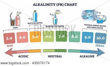 Alkalinity Ph Chart With Water Acidity From Bad To Ideal Outline Diagram. Labeled Educational Exampl