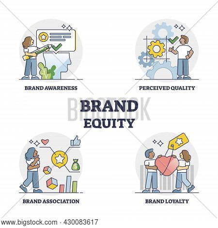 Brand Equity As Company Quality, Awareness And Association Combination Outline Concept. Labeled Educ