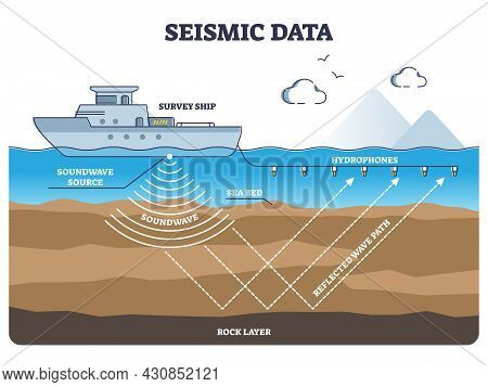 Marine Seismic Survey Data Collection And Soundwave Research Outline Diagram. Educational Process Ex