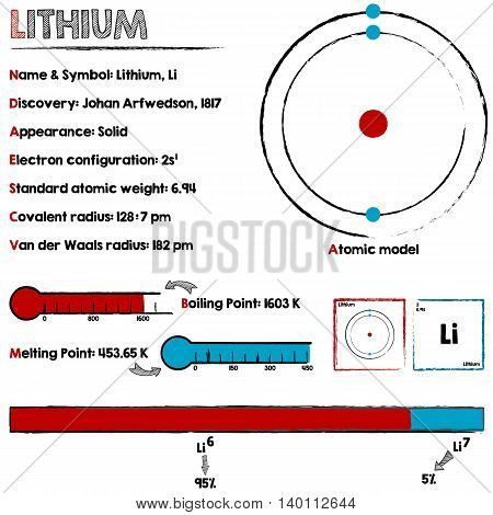 Large and detailed infographic about the element of Lithium.