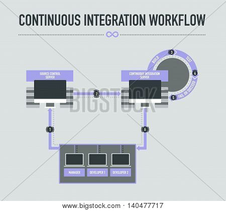 Continuous Integration Workflow on light grey background, vector