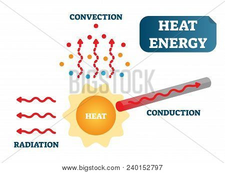 Heat Energy As Convection, Conduction And Radiation, Physics Science Vector Illustration Poster Diag