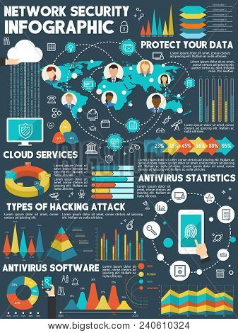 Network Security Infographic. Cloud Data Storage Protection Pie Chart, Antivirus Software Statistic