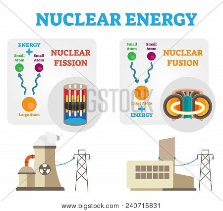 Nuclear Energy: Fission And Fusion Concept Diagram, Flat Vector Illustration. Dividing And Combining