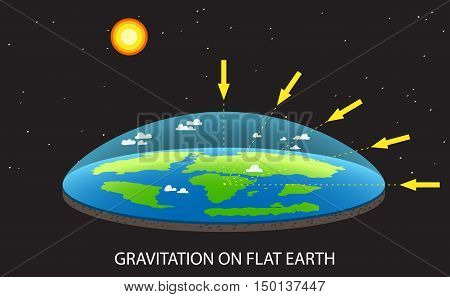 Flat planet Earth concept illustration with planet and arrows that shows how force of gravity acts on Flat Earth Earth like a dish old vision of Planet.