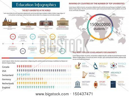 Education infographics with map, pie chart and timeline graph of the best universities in the world, symbols of art, sport, music, maths, biology, physics, architect and history scholarship