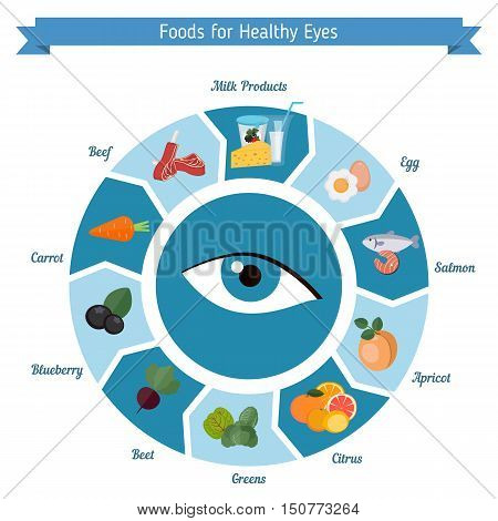 Infographics of food helpful for healthy eyes. Best foods for the healthy eyes.