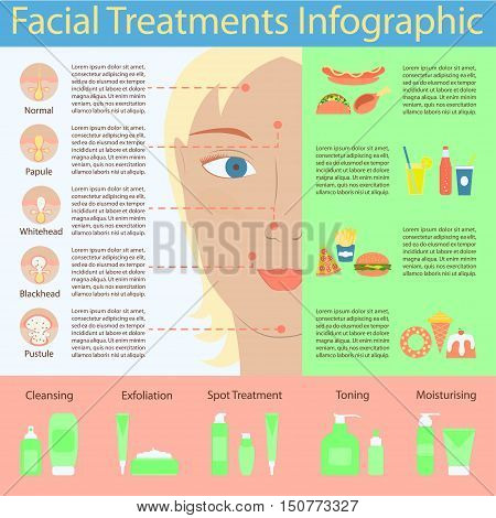 Types of acne pimples on human face skin poster. Packaging containers cosmetics, package cream, Beauty products set. Facial treatments infographic. Modern flat design. Vector illustration eps10